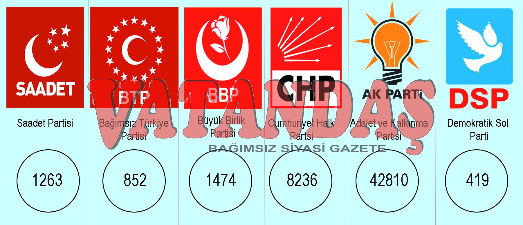 Samsun Büyükşehir'i Mustafa Demir alırken, Sadık Edis rekor oy oranıyla yeniden seçildi.. Vezirköprü'de 3. EDİS  Dönemi Başlıyor..